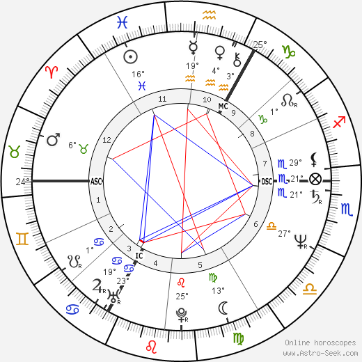 Kurt Pilz birth chart, biography, wikipedia 2019, 2020