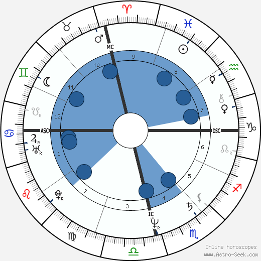 Marcello Borges wikipedia, horoscope, astrology, instagram