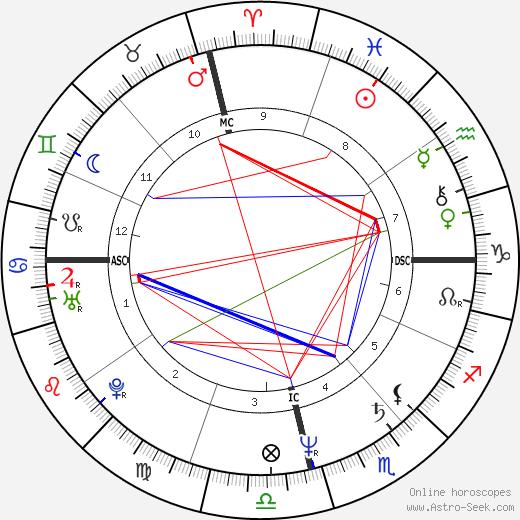 Marcello Borges день рождения гороскоп, Marcello Borges Натальная карта онлайн