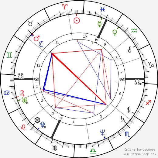 Мариано Рахой Mariano Rajoy день рождения гороскоп, Mariano Rajoy Натальная карта онлайн