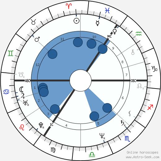 Martine Marie Pouillon wikipedia, horoscope, astrology, instagram