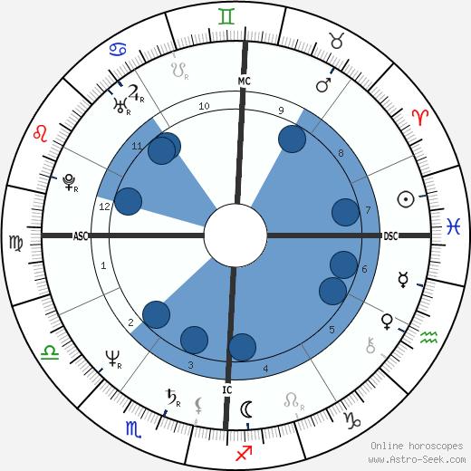 Mickey Hatcher wikipedia, horoscope, astrology, instagram