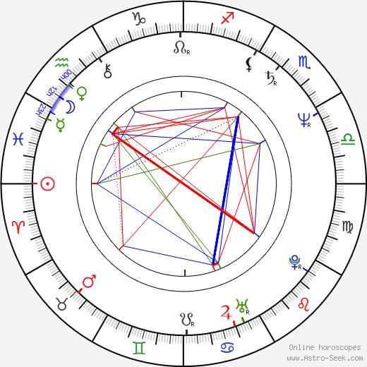 Milena Steinmasslová birth chart, Milena Steinmasslová astro natal horoscope, astrology