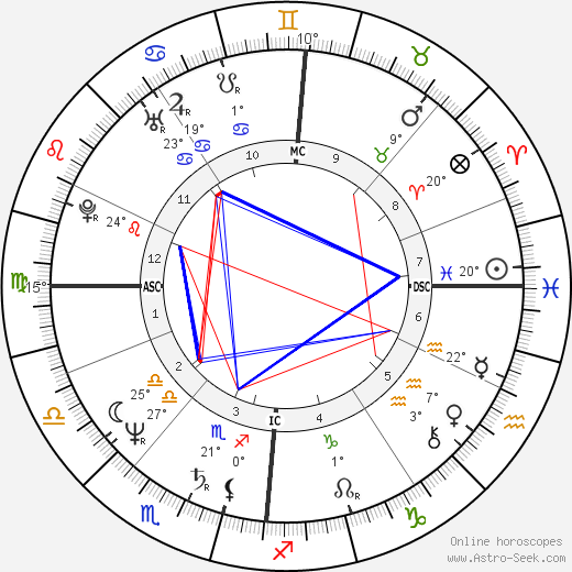 Nina Hagen birth chart, biography, wikipedia 2019, 2020