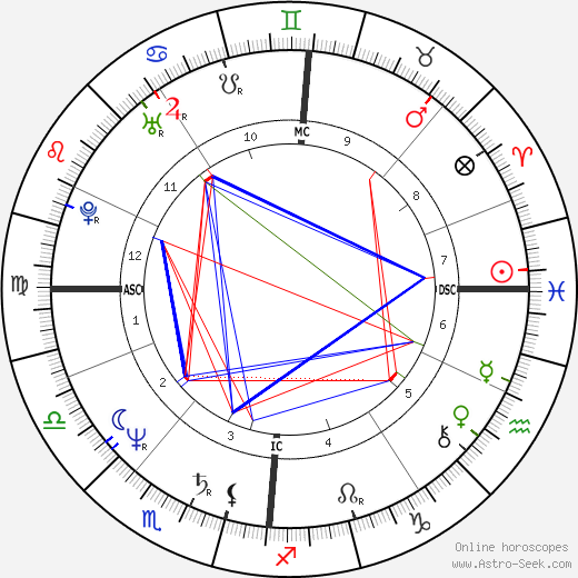 Nina Hagen astro natal birth chart, Nina Hagen horoscope, astrology
