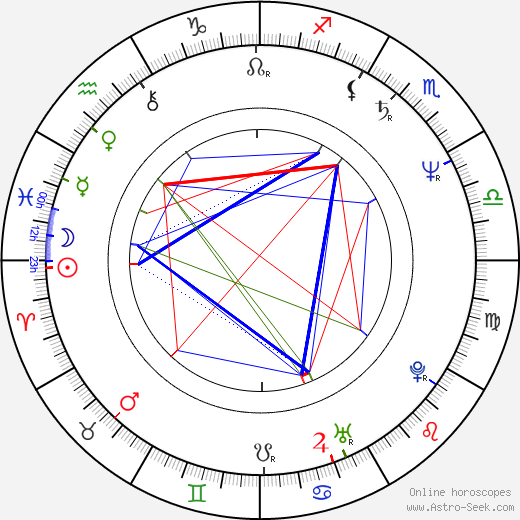 Oľga Solárová astro natal birth chart, Oľga Solárová horoscope, astrology