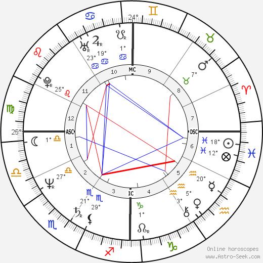 Ornella Muti birth chart, biography, wikipedia 2019, 2020