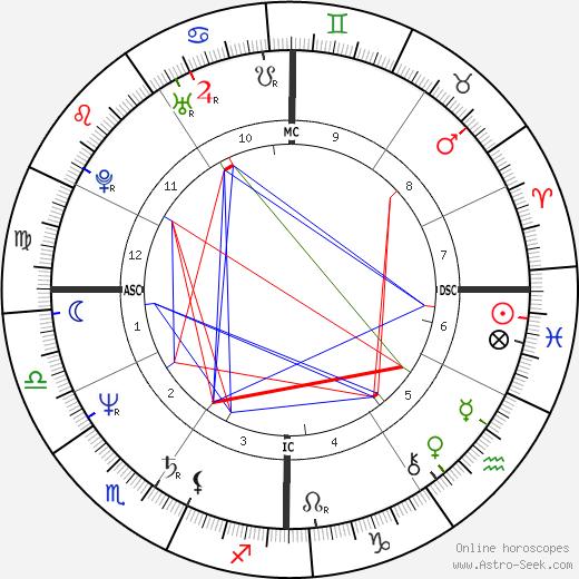 Ornella Muti astro natal birth chart, Ornella Muti horoscope, astrology