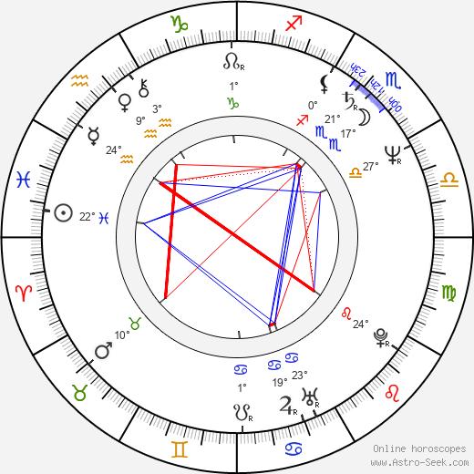 Ottaviano Dell'Acqua birth chart, biography, wikipedia 2019, 2020