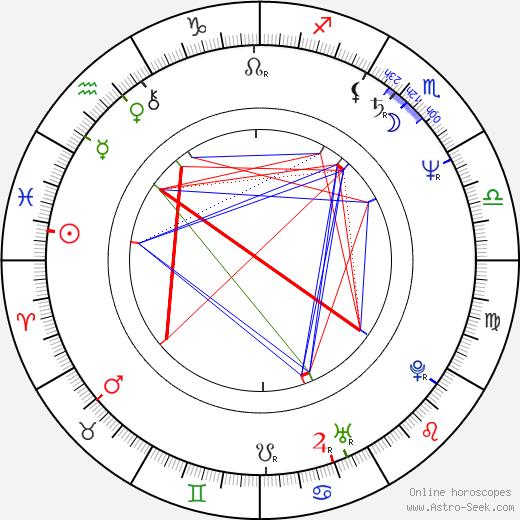 Ottaviano Dell'Acqua astro natal birth chart, Ottaviano Dell'Acqua horoscope, astrology