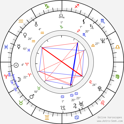 Patty Brard birth chart, biography, wikipedia 2020, 2021