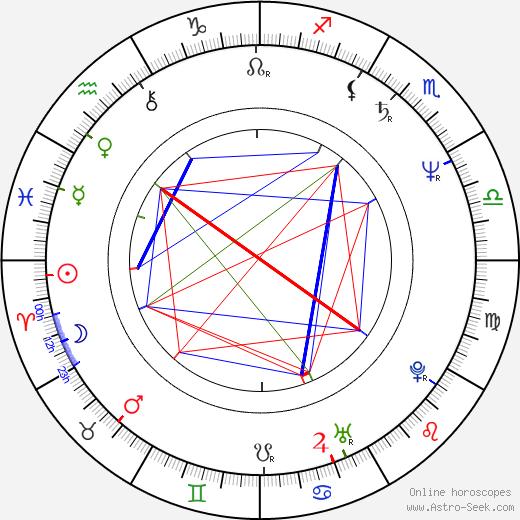 Patty Brard birth chart, Patty Brard astro natal horoscope, astrology
