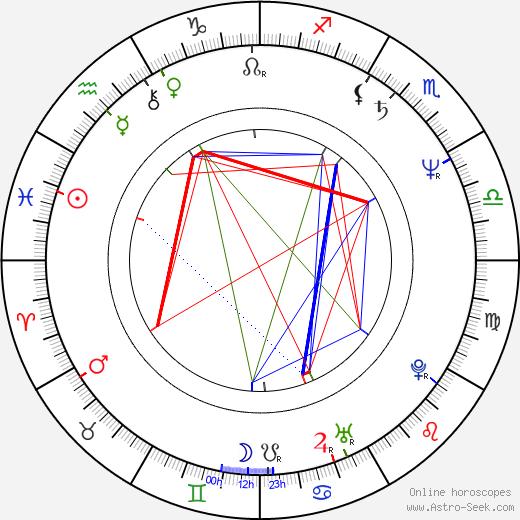 Paul Mones день рождения гороскоп, Paul Mones Натальная карта онлайн