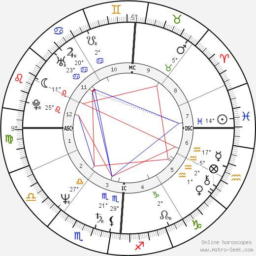 Penn Jillette birth chart, biography, wikipedia 2018, 2019