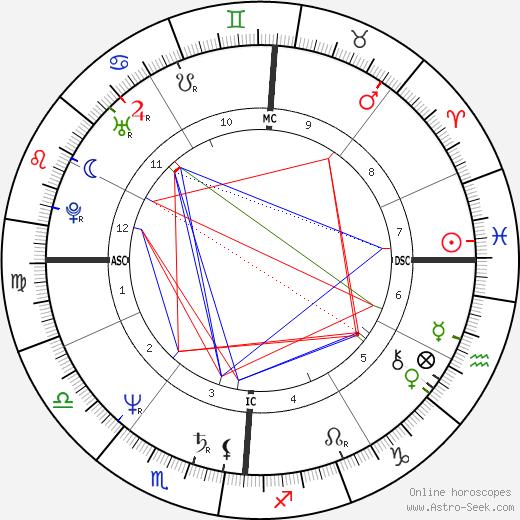 Penn Jillette astro natal birth chart, Penn Jillette horoscope, astrology