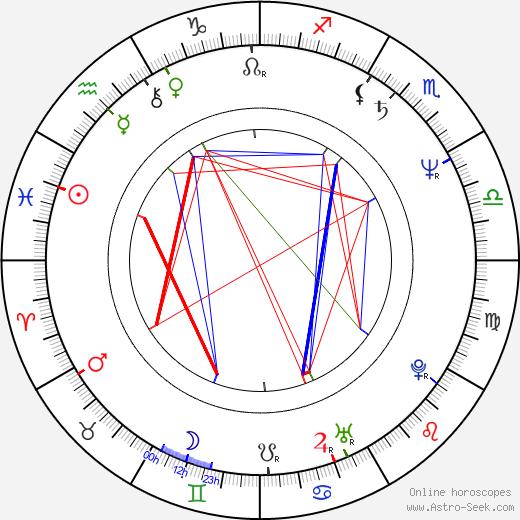 Pepe Danquart день рождения гороскоп, Pepe Danquart Натальная карта онлайн