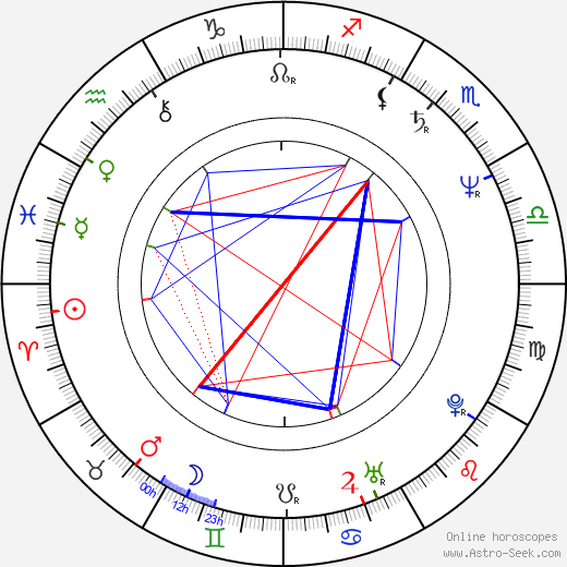Peter Bzdúch tema natale, oroscopo, Peter Bzdúch oroscopi gratuiti, astrologia