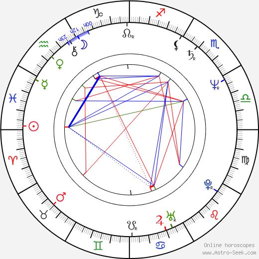 Petr Bucháček astro natal birth chart, Petr Bucháček horoscope, astrology