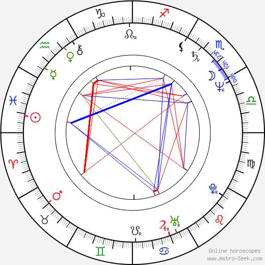 Petre Nicolae день рождения гороскоп, Petre Nicolae Натальная карта онлайн