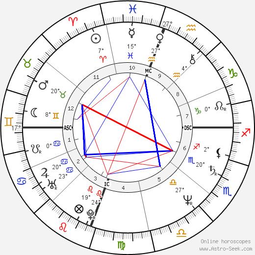 Reba McEntire birth chart, biography, wikipedia 2019, 2020