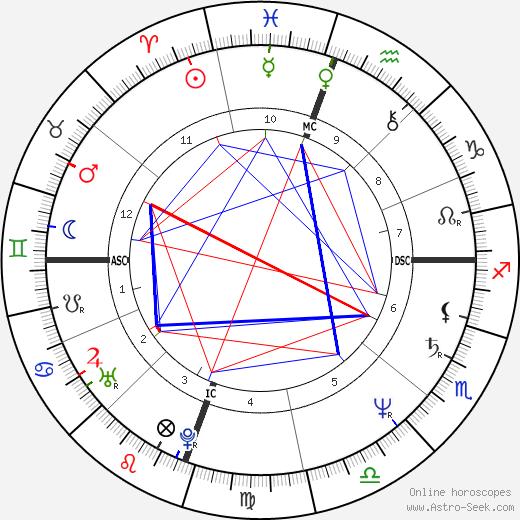Reba McEntire astro natal birth chart, Reba McEntire horoscope, astrology