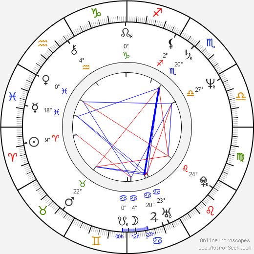 Rhonda Jo Petty birth chart, biography, wikipedia 2019, 2020