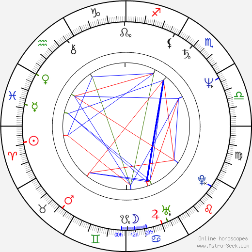 Rhonda Jo Petty astro natal birth chart, Rhonda Jo Petty horoscope, astrology
