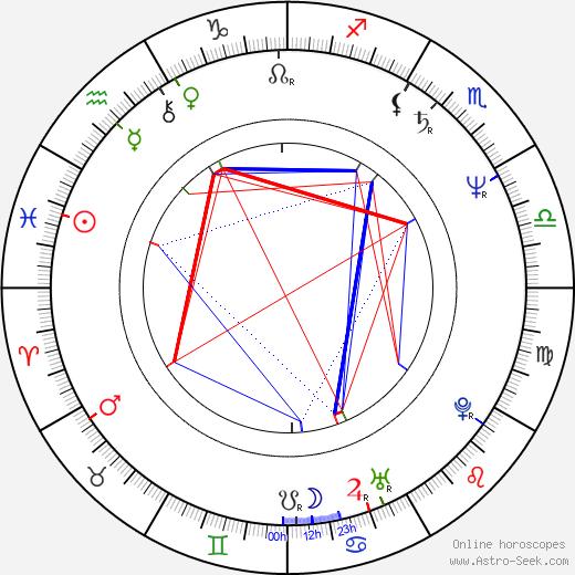 Riina Hein birth chart, Riina Hein astro natal horoscope, astrology