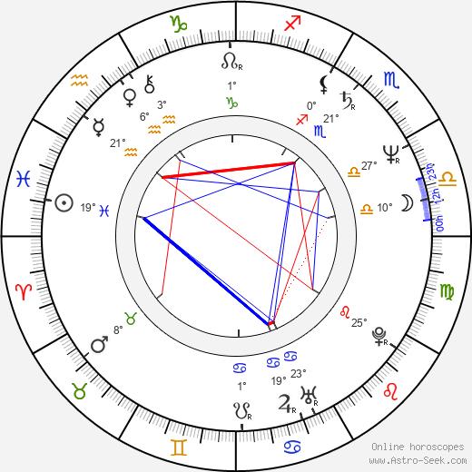 Robert Leroy Smith birth chart, biography, wikipedia 2020, 2021