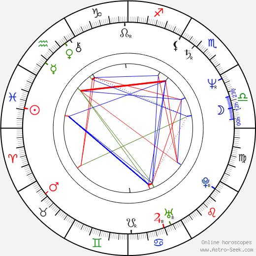 Robert Leroy Smith birth chart, Robert Leroy Smith astro natal horoscope, astrology