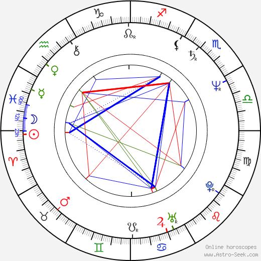 Sanja Milosavljevic astro natal birth chart, Sanja Milosavljevic horoscope, astrology