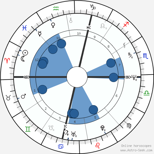 Steven Caruso wikipedia, horoscope, astrology, instagram