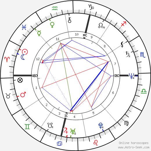 Steven Caruso день рождения гороскоп, Steven Caruso Натальная карта онлайн