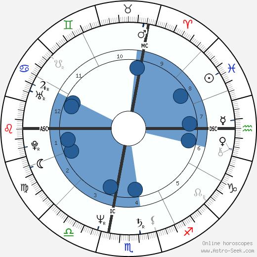 Steven McHugh wikipedia, horoscope, astrology, instagram