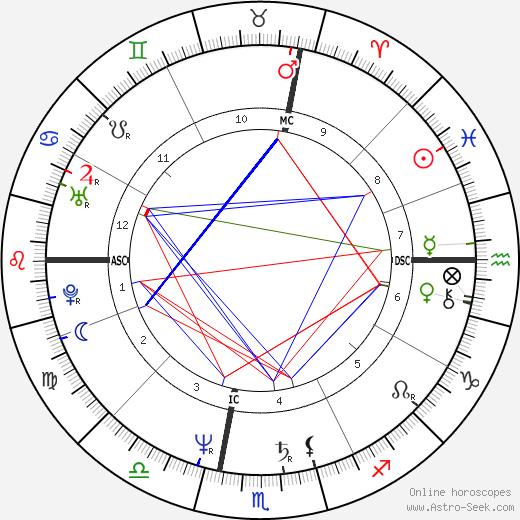 Steven McHugh день рождения гороскоп, Steven McHugh Натальная карта онлайн