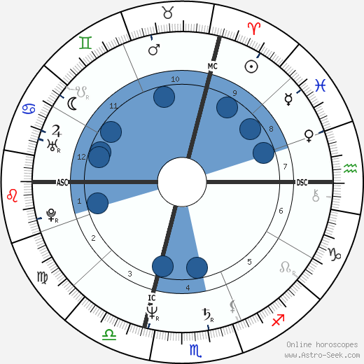 Ugo Conti wikipedia, horoscope, astrology, instagram