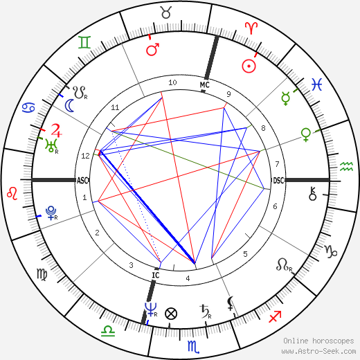 Ugo Conti astro natal birth chart, Ugo Conti horoscope, astrology