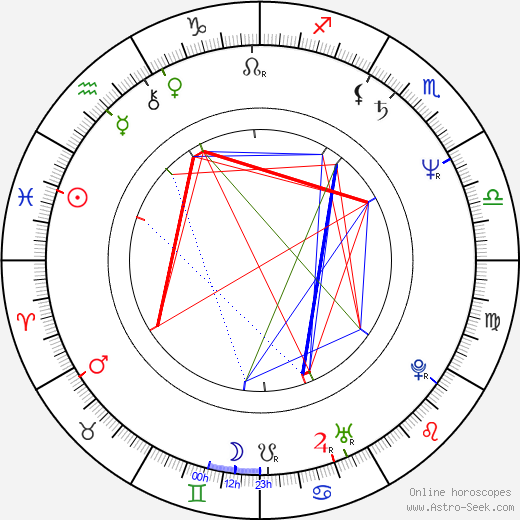 Václav Koubek astro natal birth chart, Václav Koubek horoscope, astrology