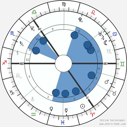 Winfried Noé wikipedia, horoscope, astrology, instagram