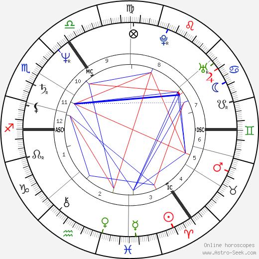 Winfried Noé день рождения гороскоп, Winfried Noé Натальная карта онлайн