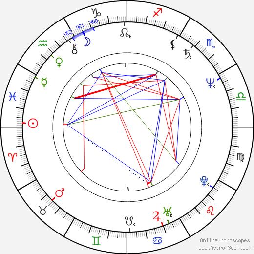 Yoshitaka Zushi birth chart, Yoshitaka Zushi astro natal horoscope, astrology