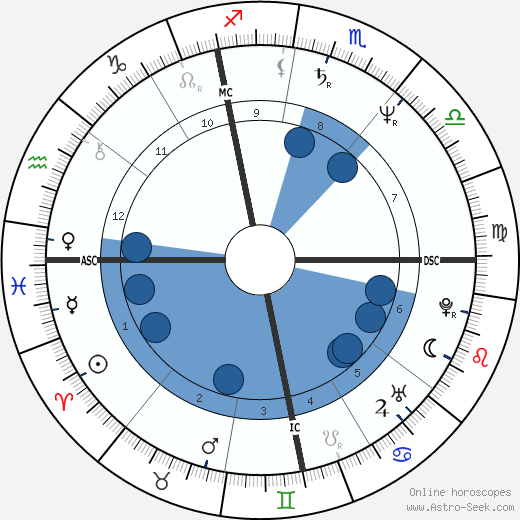 Bruno Artuno wikipedia, horoscope, astrology, instagram