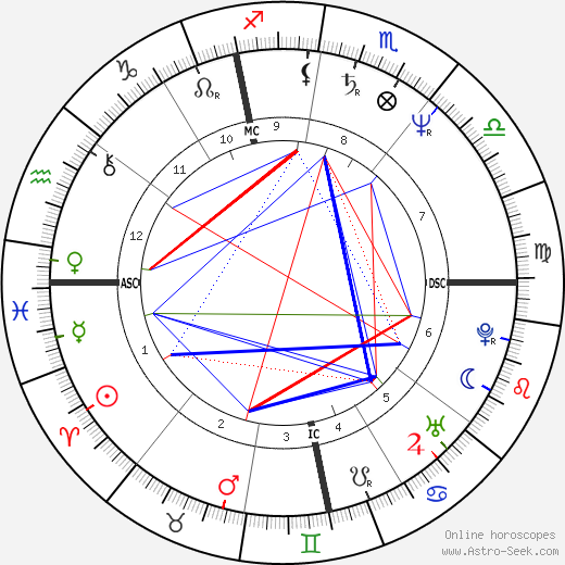 Bruno Artuno tema natale, oroscopo, Bruno Artuno oroscopi gratuiti, astrologia