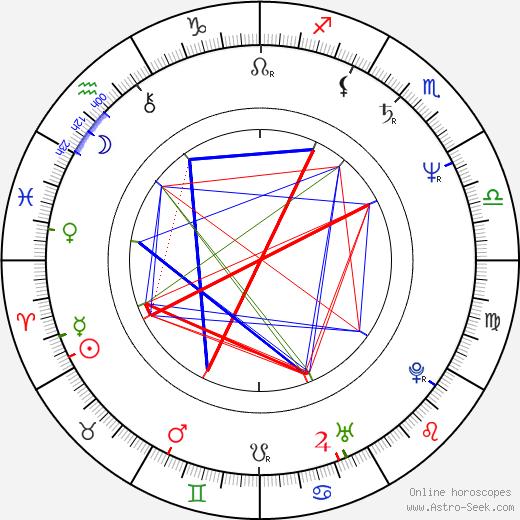 Byron Cherry birth chart, Byron Cherry astro natal horoscope, astrology