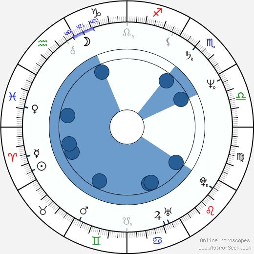 Catherine Belkhodja wikipedia, horoscope, astrology, instagram