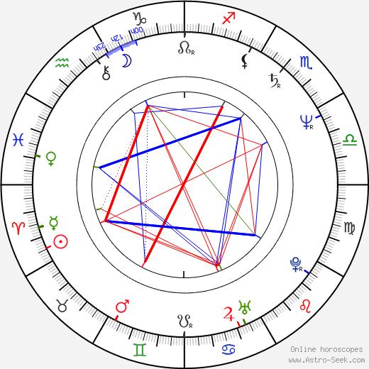 Catherine Belkhodja birth chart, Catherine Belkhodja astro natal horoscope, astrology