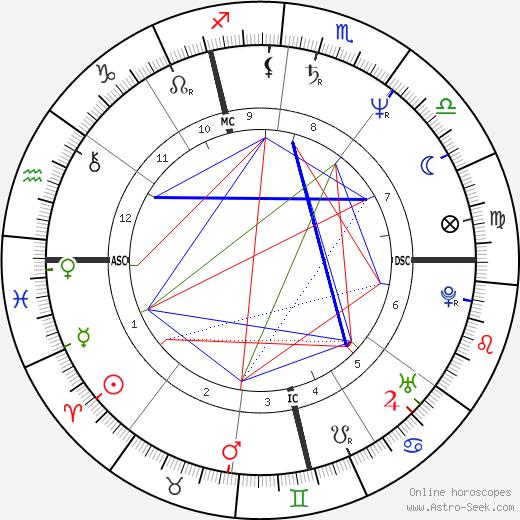 Cathy Jones день рождения гороскоп, Cathy Jones Натальная карта онлайн