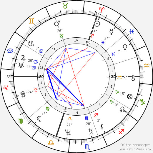 Charlotte de Turckheim birth chart, biography, wikipedia 2019, 2020