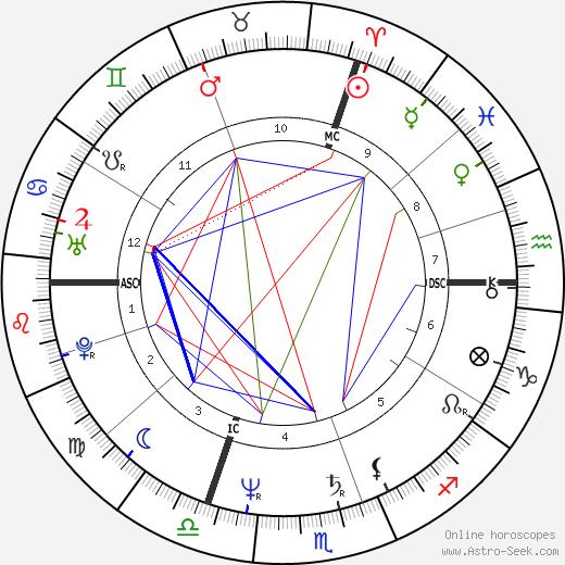 Charlotte de Turckheim birth chart, Charlotte de Turckheim astro natal horoscope, astrology