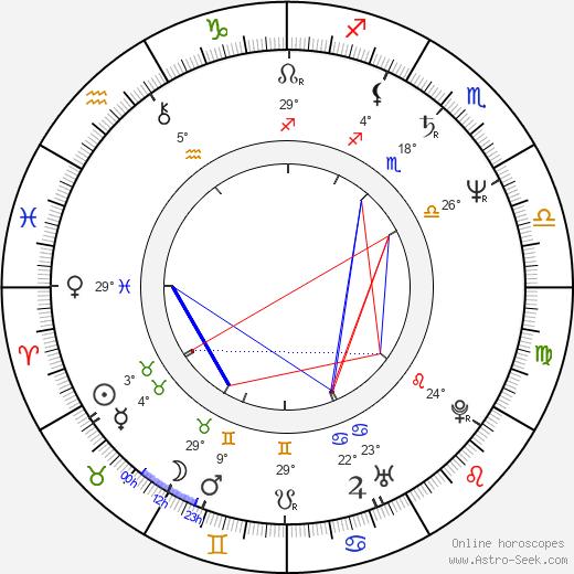 Cristian Dumitrescu birth chart, biography, wikipedia 2019, 2020